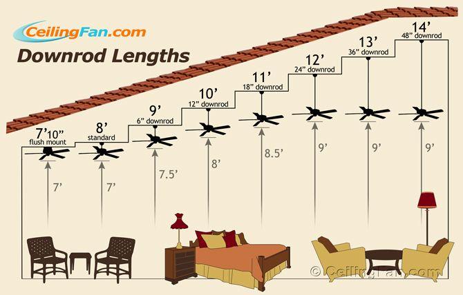 Choose The Right Ceiling Fan Downrod Length Ceiling Fan Vaulted Ceiling Vaulted Ceiling Lighting Living Room Ceiling Fan
