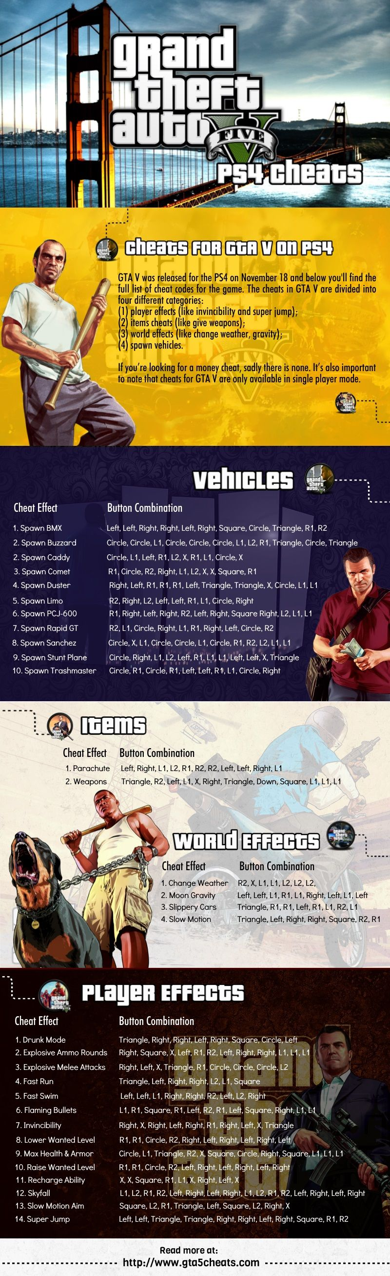 This Is The Full List Of Official Cheat Codes For Grand Theft Auto V Gta V On The -1669