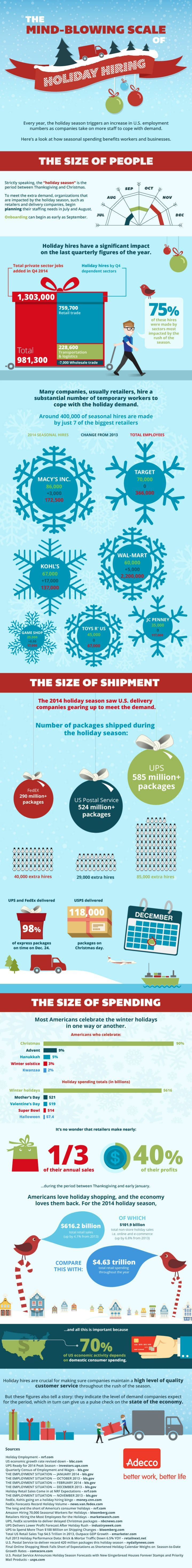 The Mind-Blowing Impact of Holiday Hiring