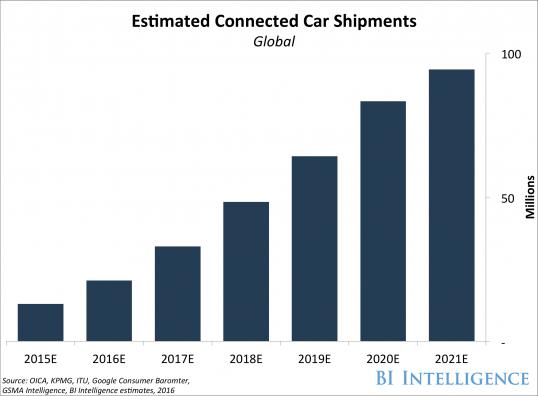 Estimated Connected Car Shipments Med Bilder
