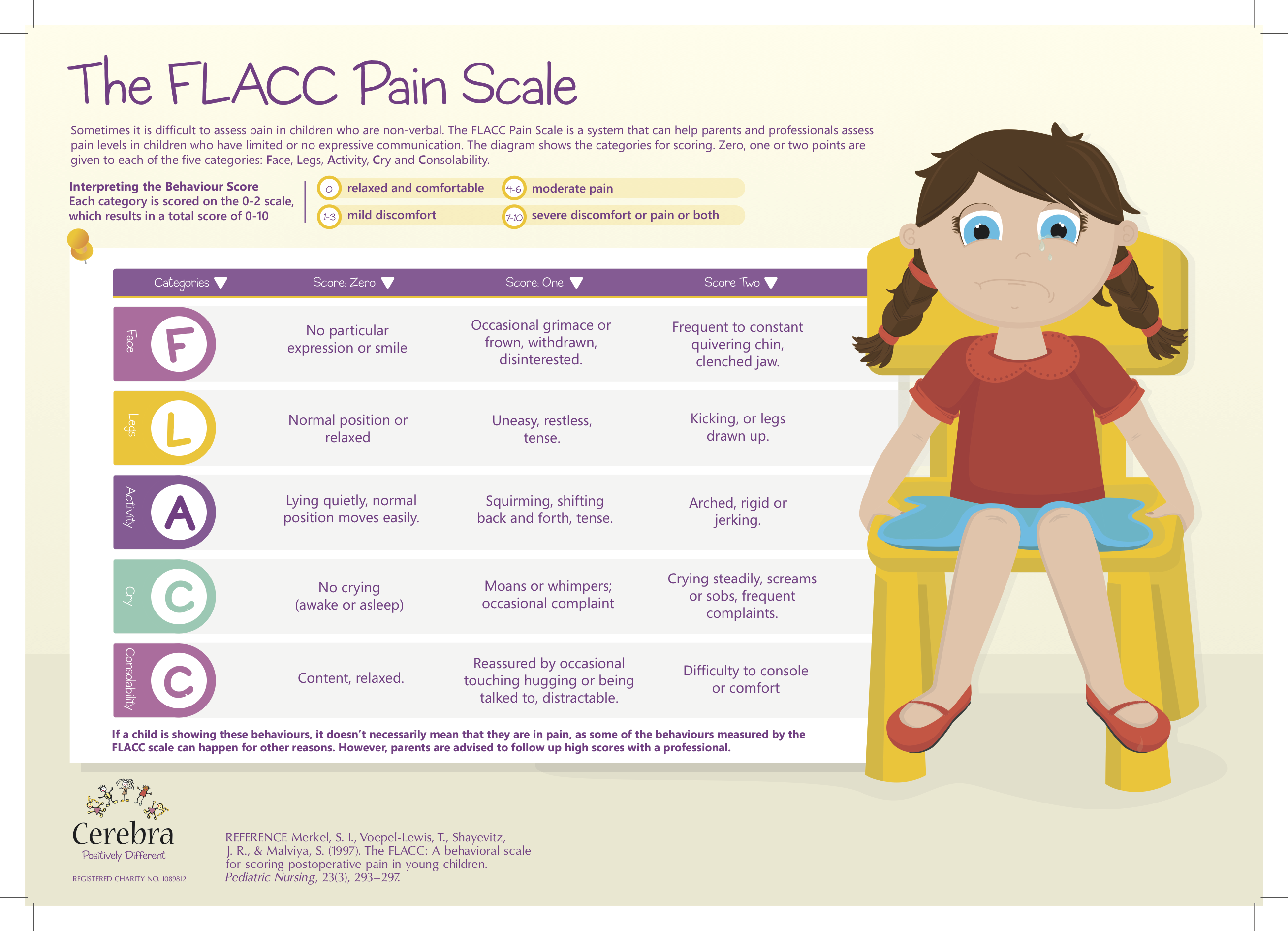 how to assess pain in non verbal children Via Cerebra