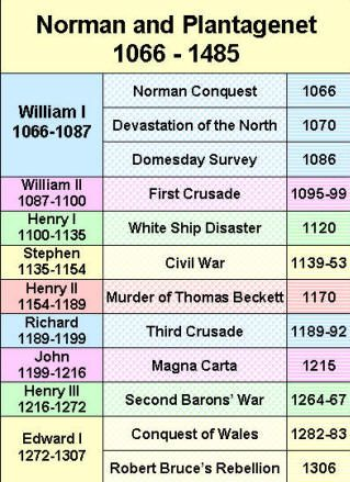 Here's a time line for medieval doings on the Norman and ...