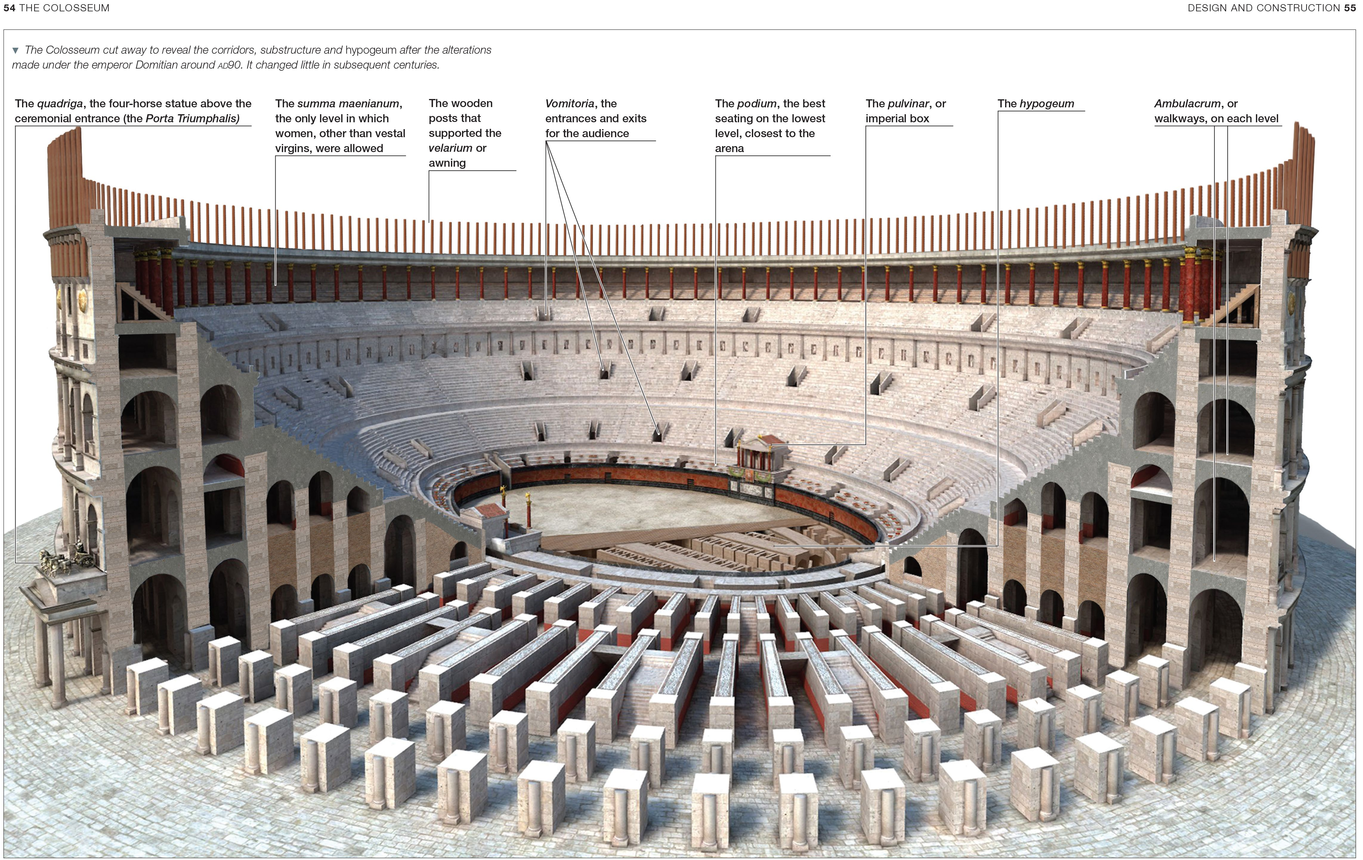 How Colosseum Velarium Worked