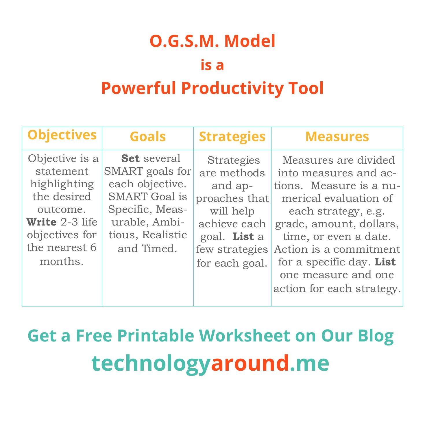 The Ogsm Planning Model How To Move From Vision To