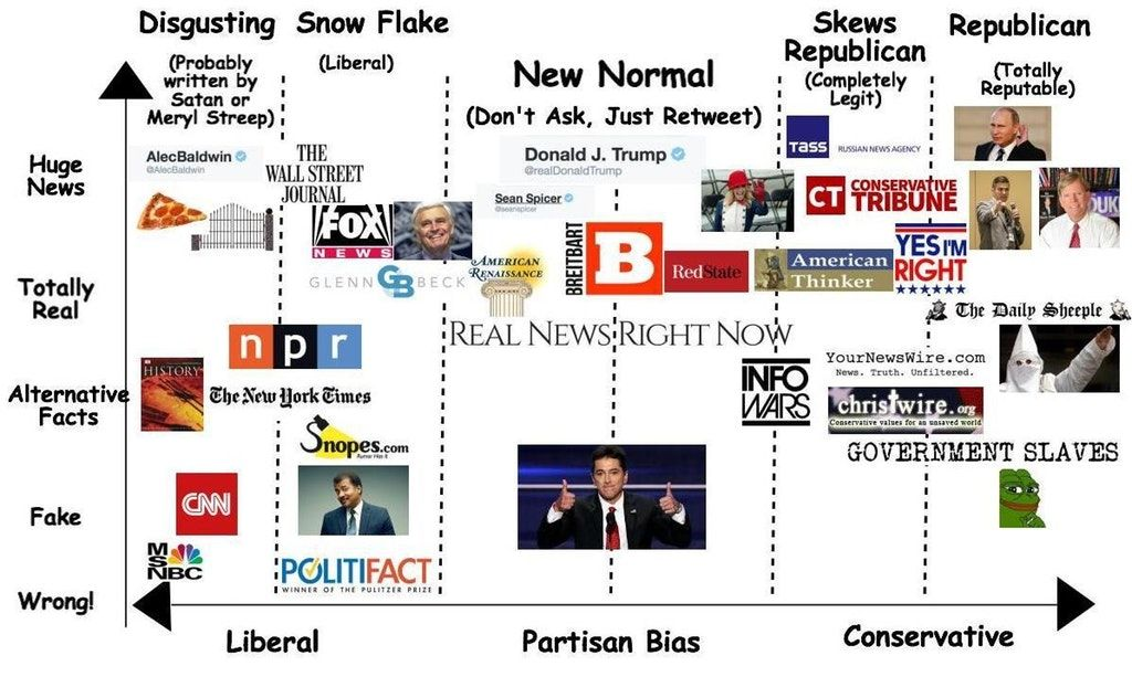 Media Bias Chart for the New Normal  Fuckthealtright Media Bias