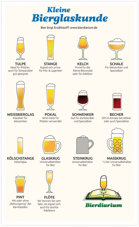 Photo of Beer glass-customer which beer glass-guide-