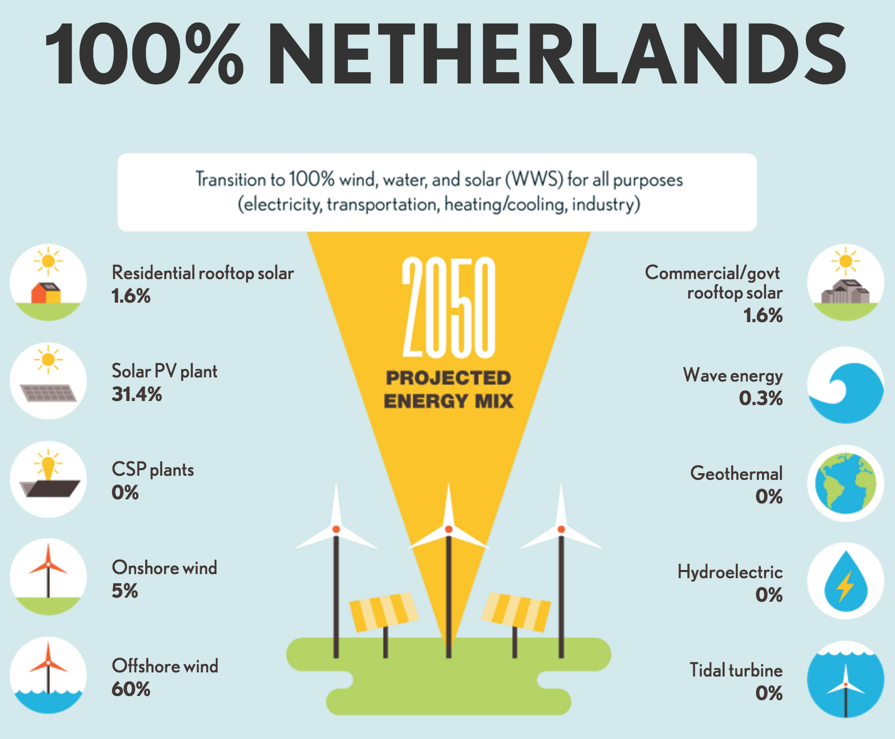 The Solutions Project How 139 Countries Can Hit 100 Renewable Energy Renewable Energy Projects Renewable Energy Energy Projects
