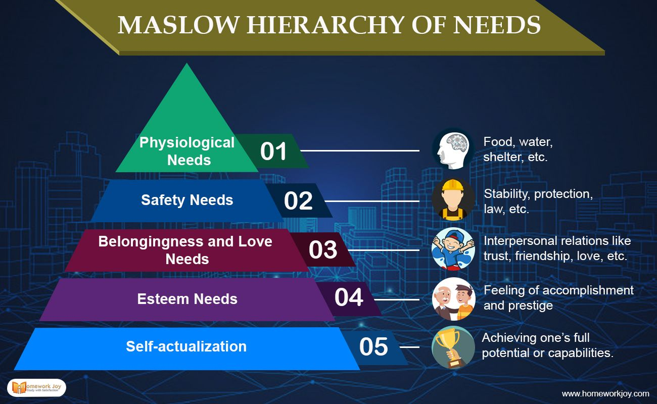 Maslow Hierarchy Of Needs Maslow S Hierarchy Of Needs Online Tutoring Interpersonal Relations