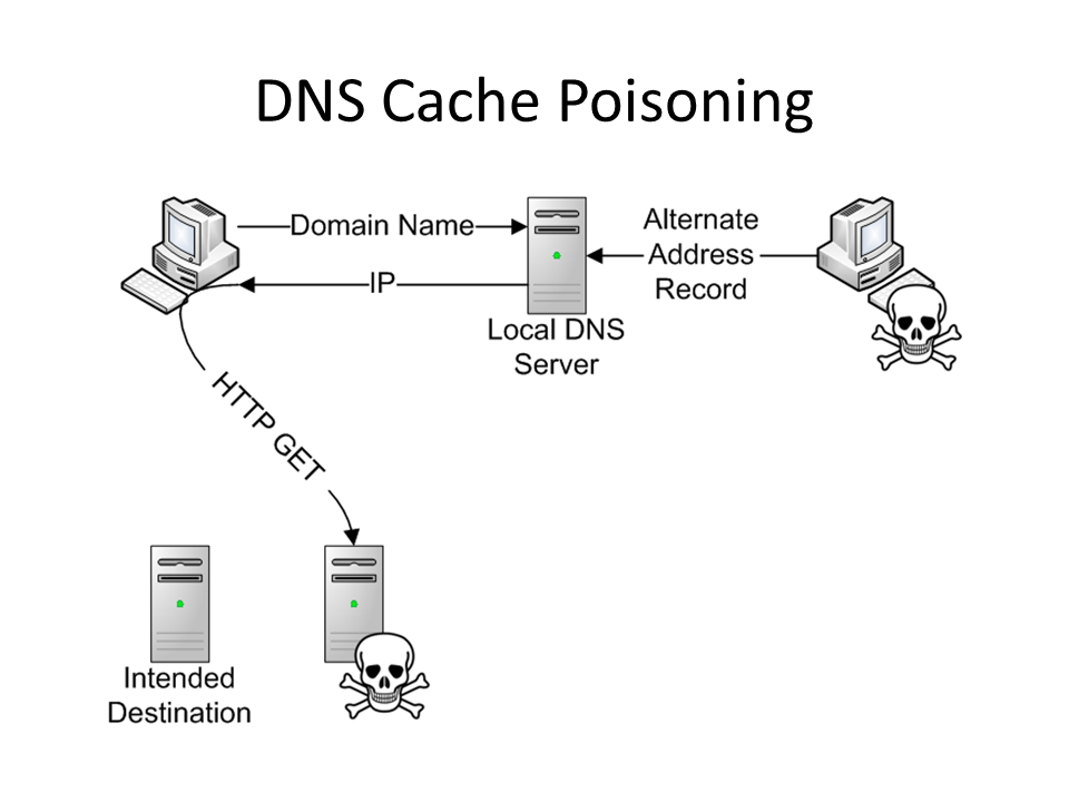 Clear DNS cache using command prompt also  DNS command is