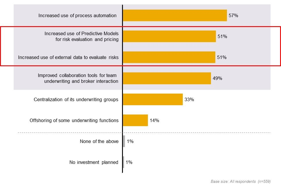 Underwriting Survey 2013 The Digital Divide And Importance Of