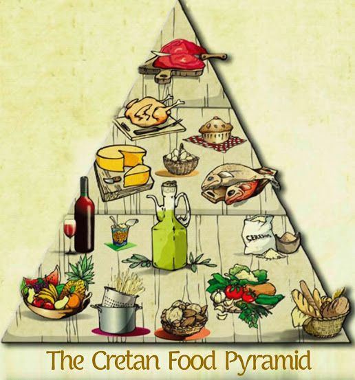The cretan food pyramid.