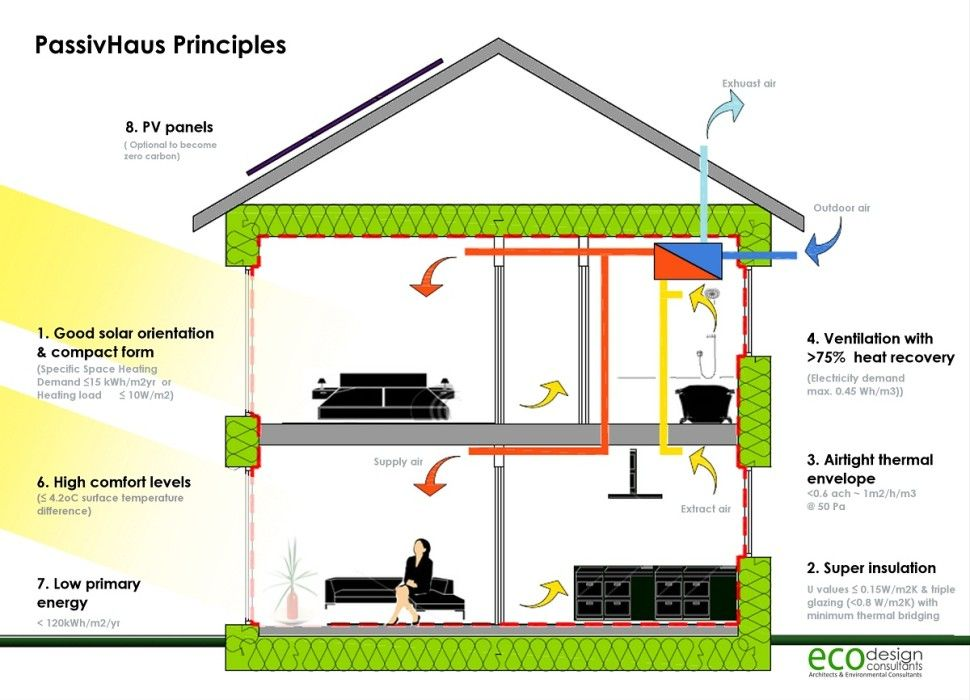 Architecture Stunning Passivhaus Principles For Fresh Home Design