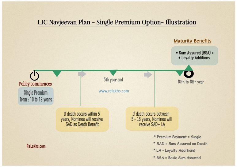 Lic Nav Jeevan Plan Features Illustration Returns Calculation