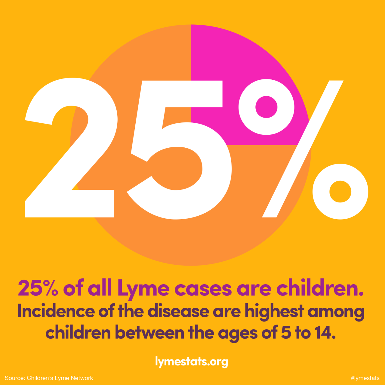 25 of all Lyme cases are children. Incidence of the
