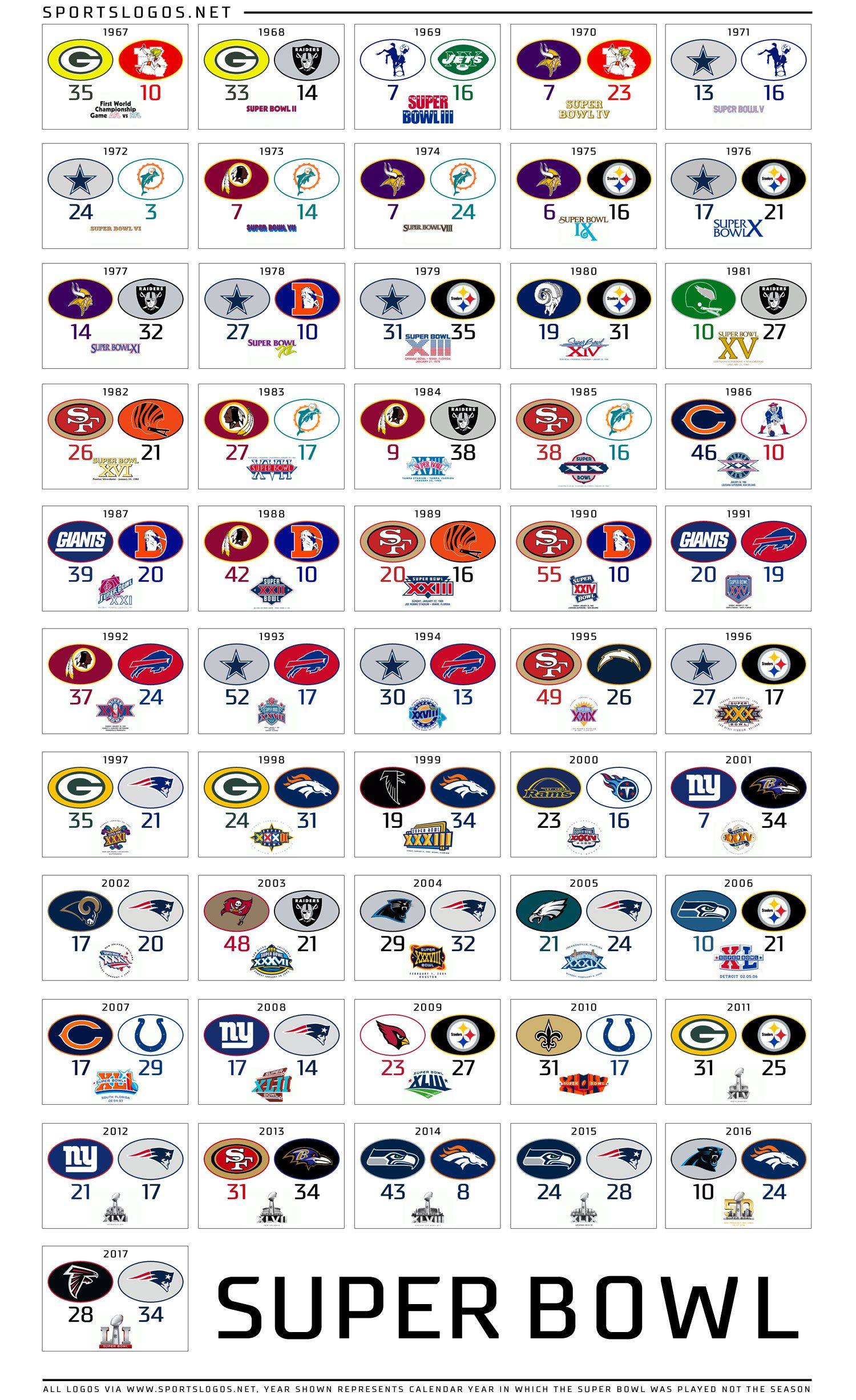 Bowl Games 2020 Scores.Super Bowl Scores From All Of The Past Games Nfl Nofees