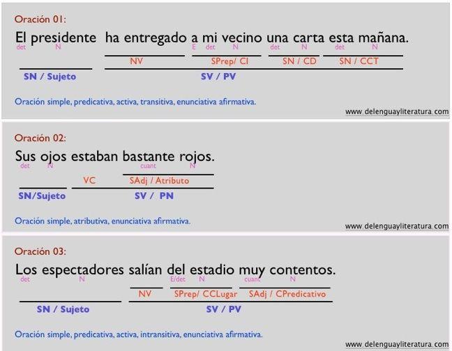 1a6 Análisis Sintáctico De Oraciones Simples Ejercicios Resueltos Analisis Sintactico De Oraciones Oraciones Simples Ejercicios Oraciones Simples