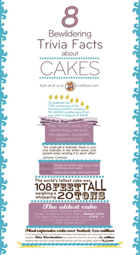 8 Bewildering Trivia Facts About Cakes Bakery Business Plan Cake Business Cake Business Plan