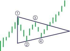 Company stock option strategies
