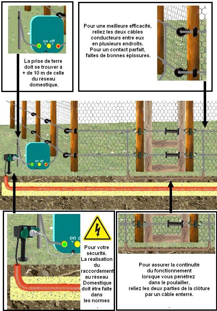 plan de montage du0027une clôture électrique pour le poulailler ólak - cable d alimentation electrique pour maison