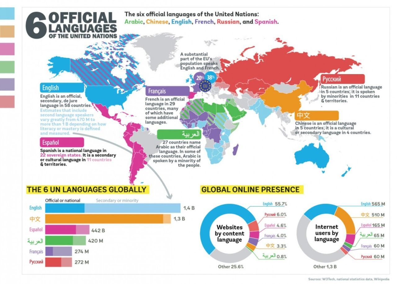 Official languages of the United Nations. | Maps | Pinterest ...