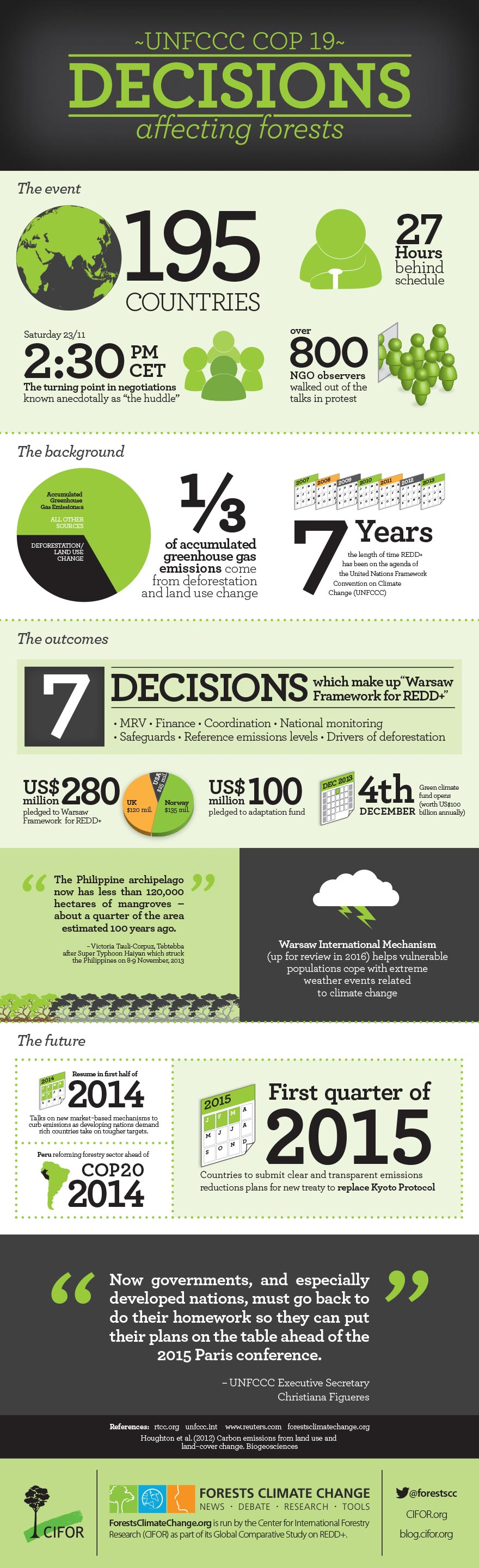 UNFCCC COP19 Decisions affecting forests - Its time for Governments to do their homework, and plan for the 2015 Conference in Paris.