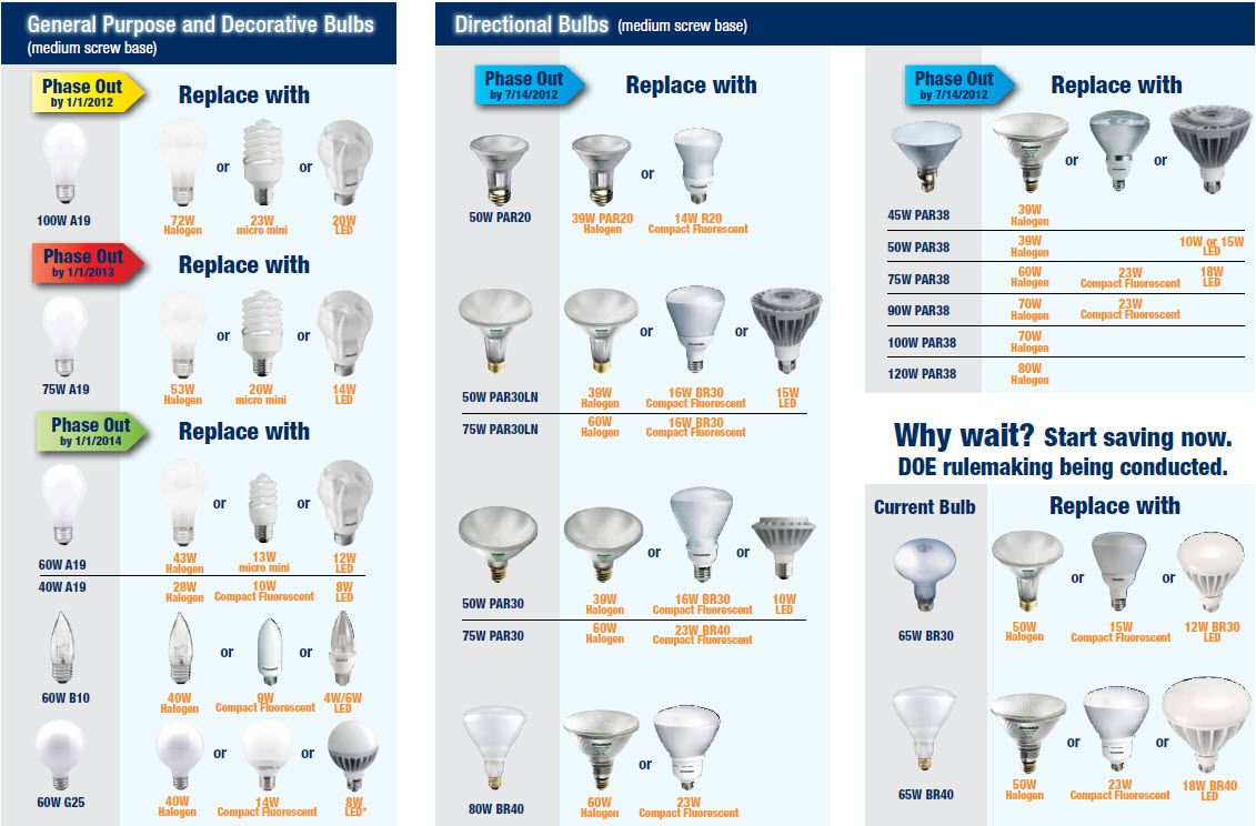 Learn about all the different types of light bulbs available and learn about all the different types of light bulbs available and what to look for aloadofball Gallery