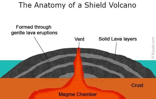Shield Volcanoes Diagram Wiring Diagram Schema Img