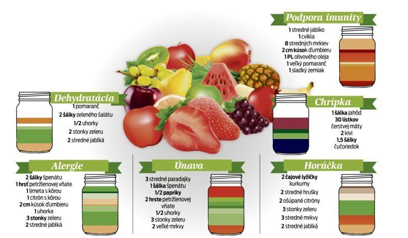 Vyliečte sa zdravou zeleninou a ovocím rýchlo a jednoducho: Šťavy navšetky…