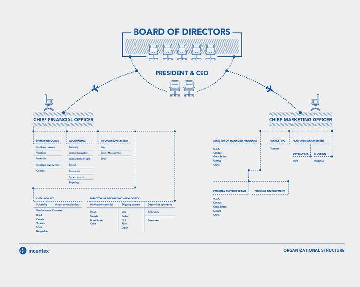Organizational Structure Ppt Design Ideas Chart Ppt Design