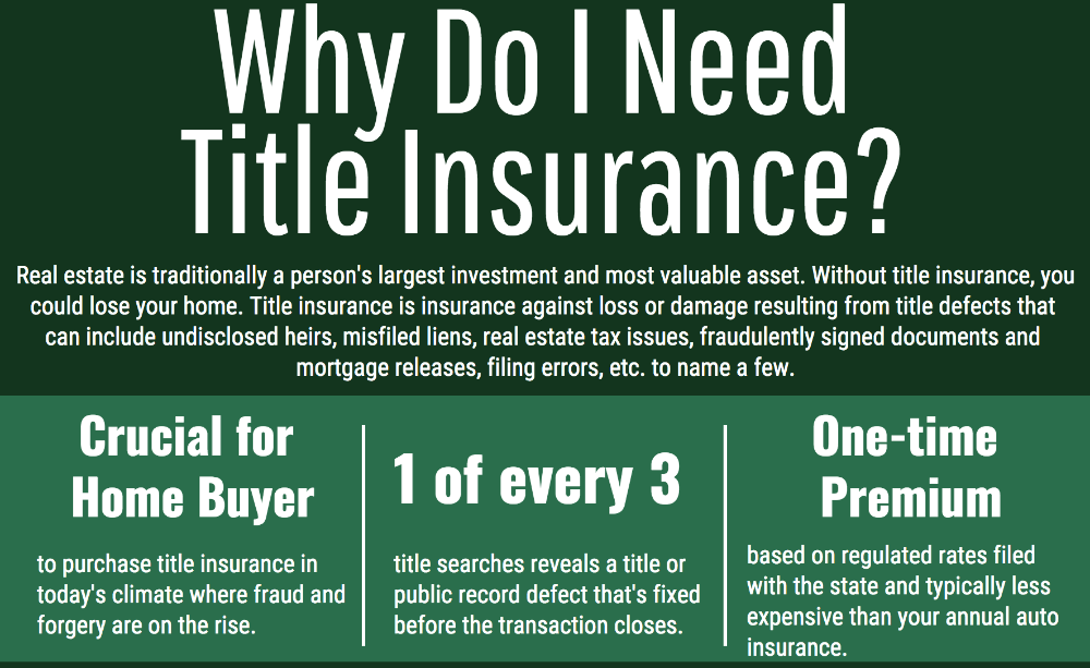 Title Insurance Images Google Search Title Insurance Estate