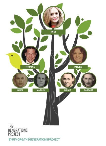 Free customizable family tree graphic for the home for Do my project