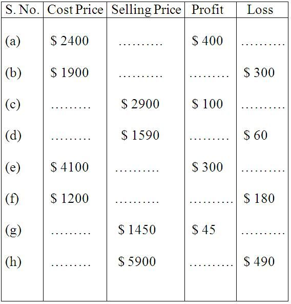 Word Problem on Profit and Loss Baba pappaFather - profit and loss worksheet