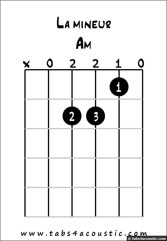 Diagramme accord La mineur | guitare | Pinterest | Guitars