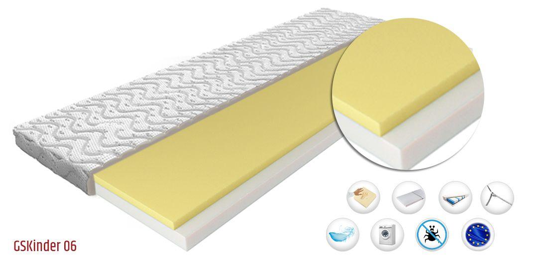 Die Matratze Besteht Aus Einer Thermoelastischem Schaumstoffschicht Visco Memory Die Schicht Reagiert Auf Die Korper Babymatratze Matratze Schaumstoffmatratze