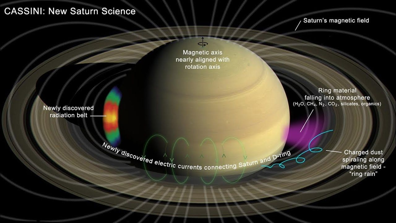 New Mind Blowing Discoveries On Saturn System Saturn Nasa Solar