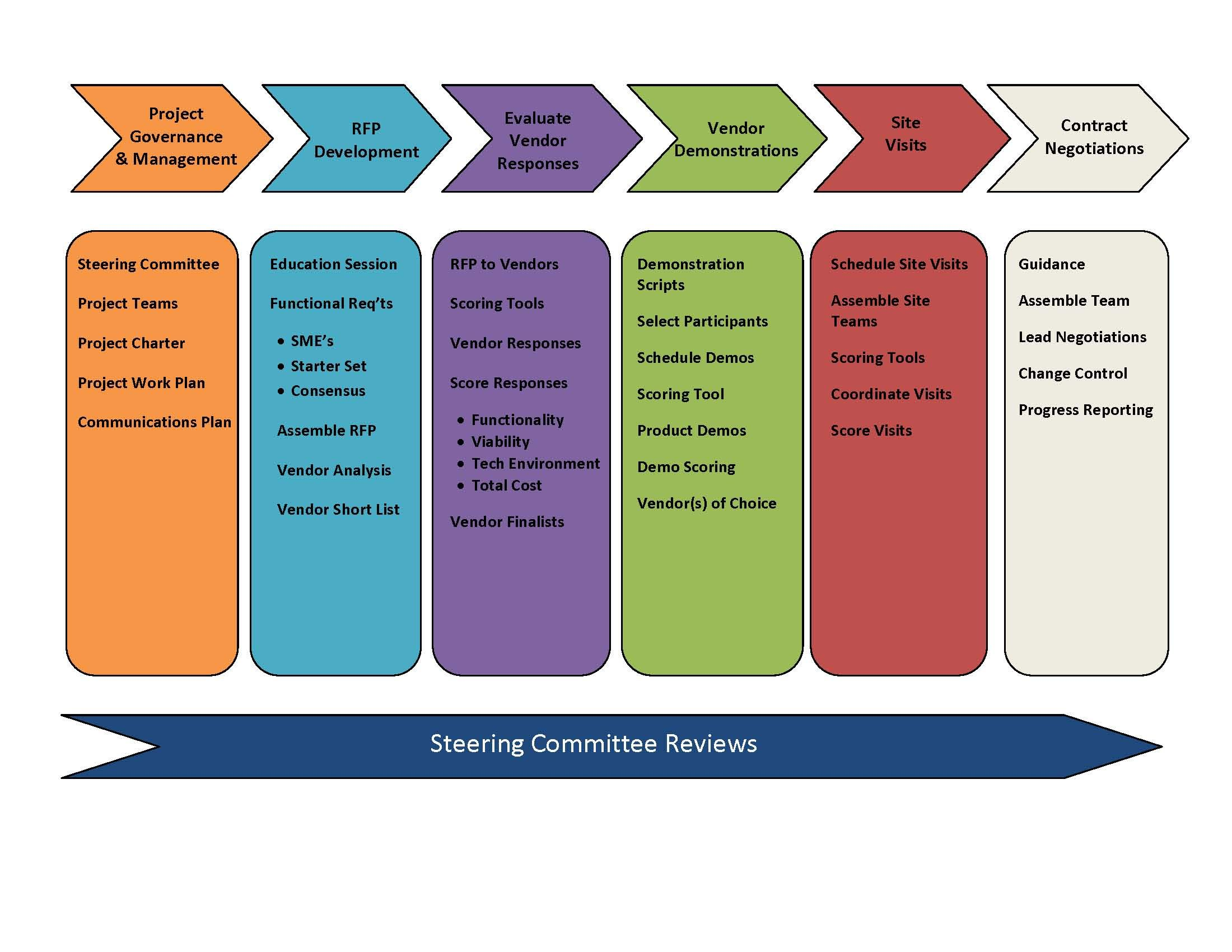 structured approach to system selection Management
