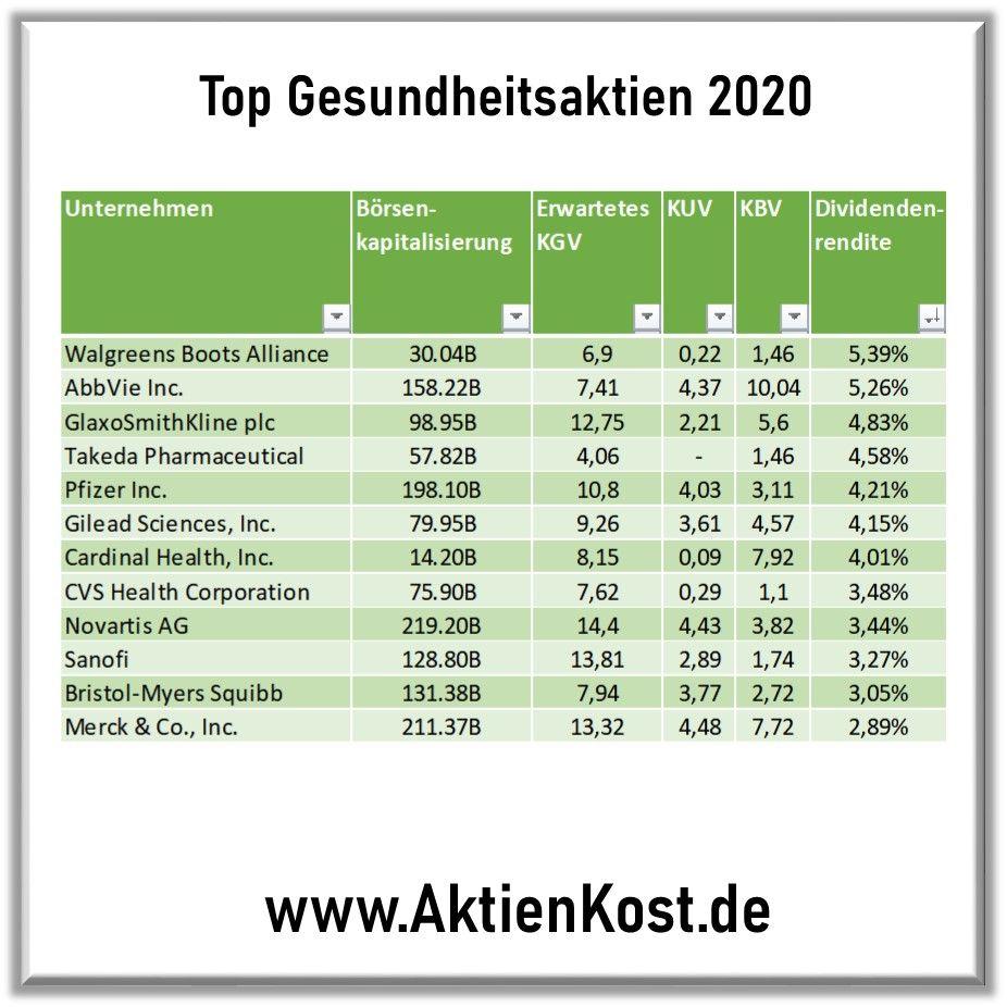 Beste Gesundheitsaktien Rendite In 2020 Aktien Gesundheit Kapitalmarkt