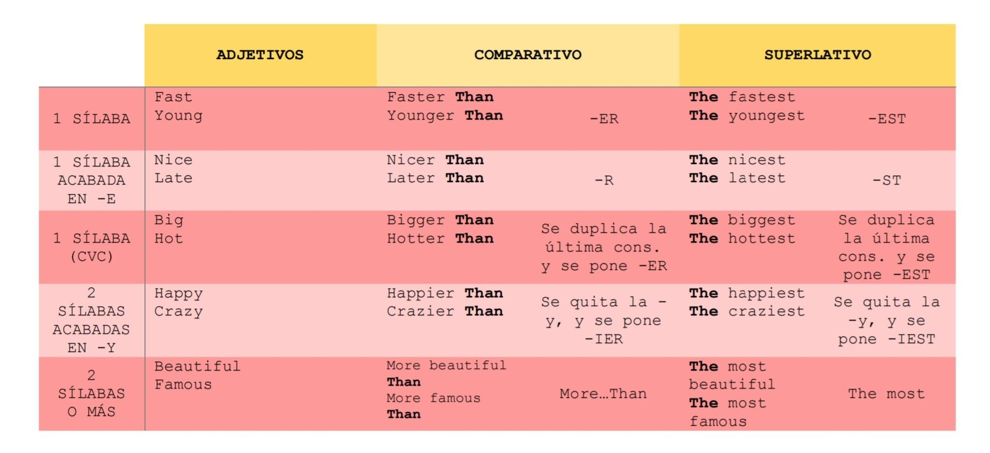 Comparativo Y Superlativo En Inglés Comparativos En Ingles Comparativos Y Superlativos Ingles