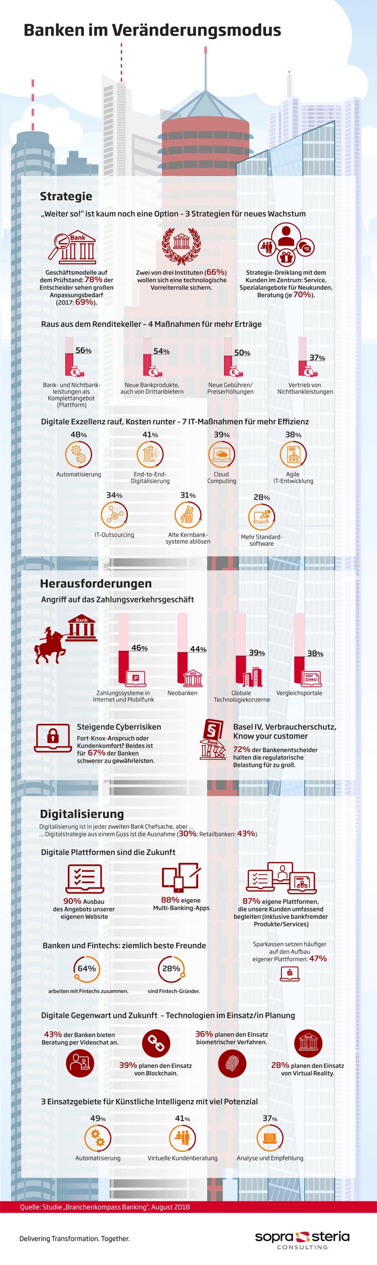 Deutschen Banken Fehlt Ubergreifendes Digitalkonzept Infografik Infografik Digitalisierung Und Konzept
