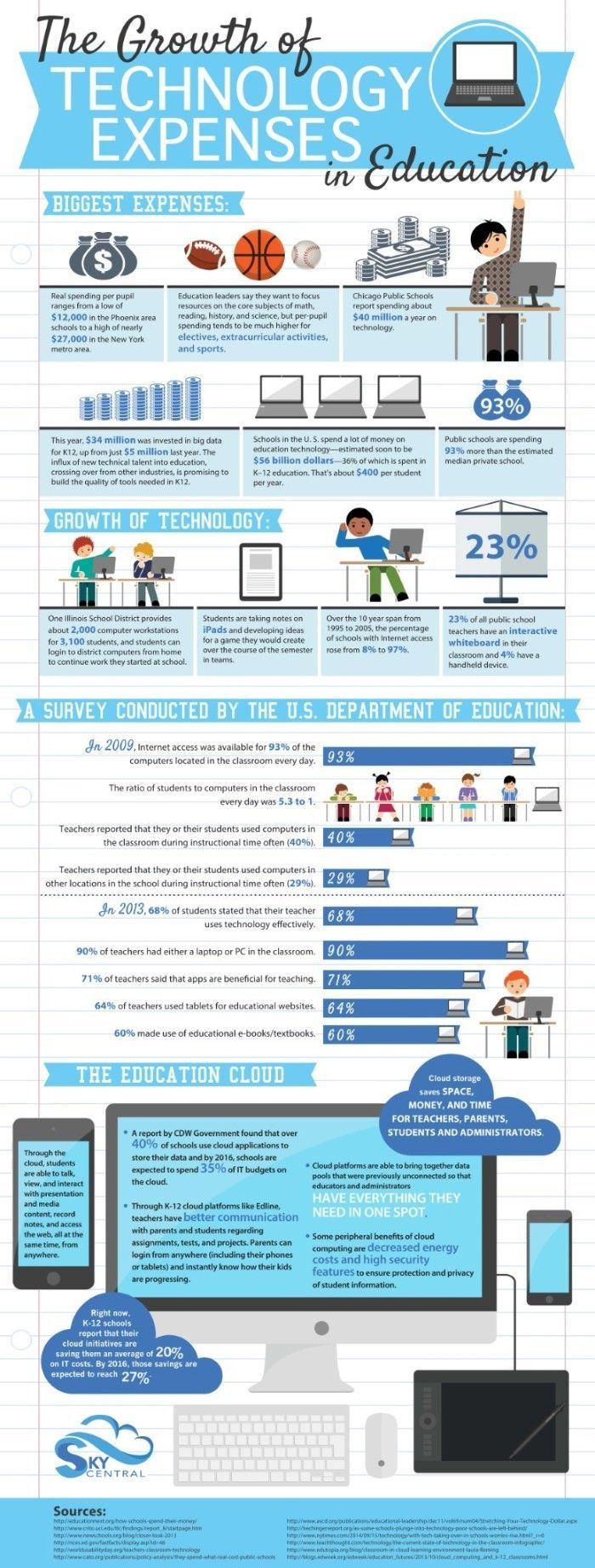 educational infographic the growth of technology expenses in