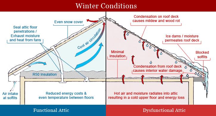 Heat Gain In Winter Attic Causing Condensation Attic Ventilation Blown In Insulation Attic Insulation