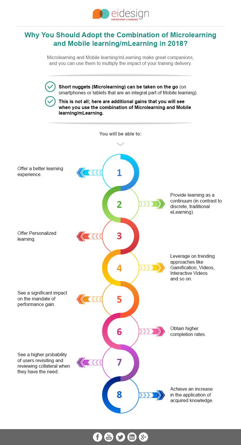 Combination Of Microlearning And Mobile Learning Mlearning Infographic Mobile Learning Learning Organization Learning Theory