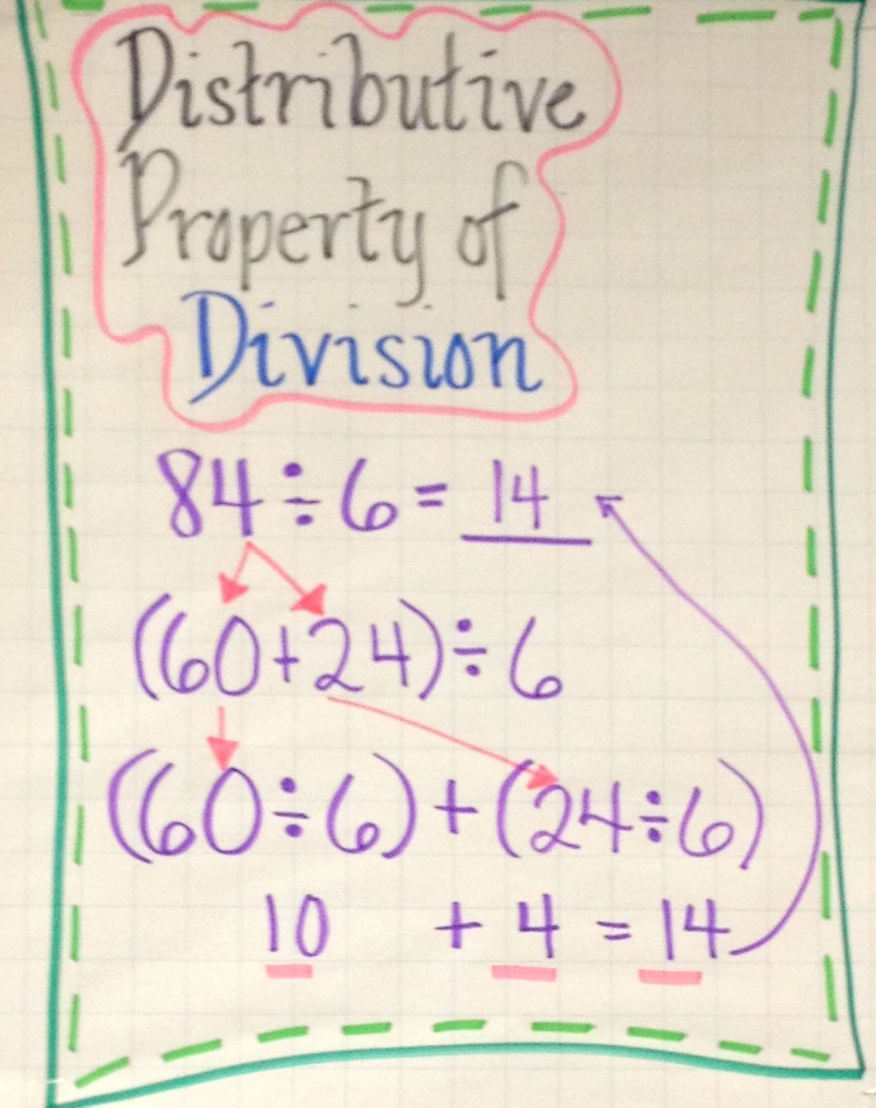 Pin By Lolly S Locker On Fourth Grade Teaching Ideas Math Division Distributive Property Math [ 1562 x 1235 Pixel ]