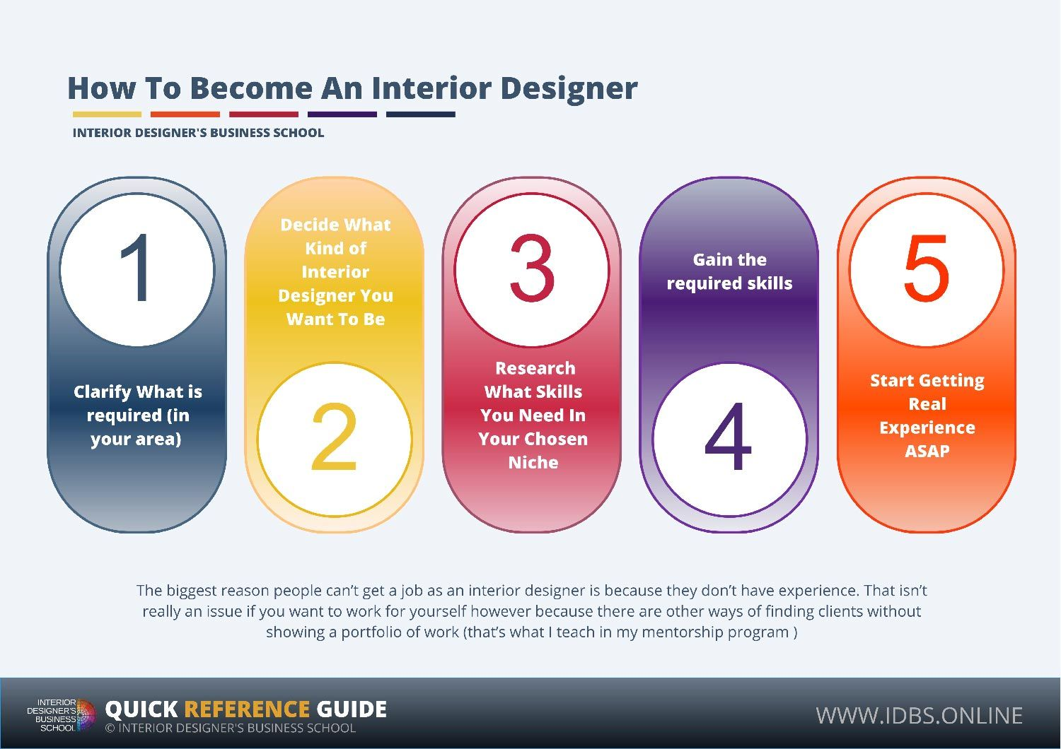 How To Become An Interior Designer With Images How To Become