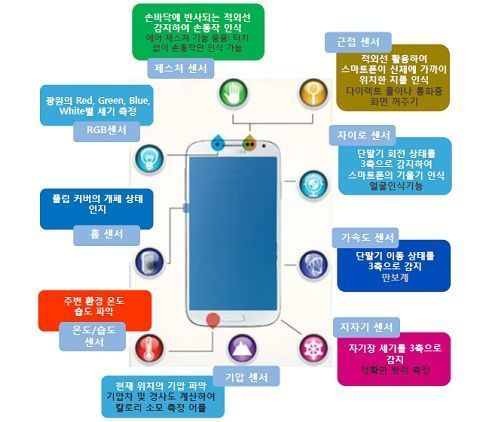 스마트폰 자기장 측정 센서 - Google 검색