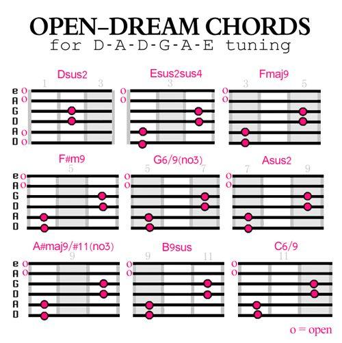 Open Dream Chords | geetang | Pinterest | Guitars, Guitar chords and ...