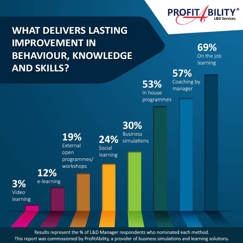 What delivers lasting improvement in behaviour, knowledge and skills?