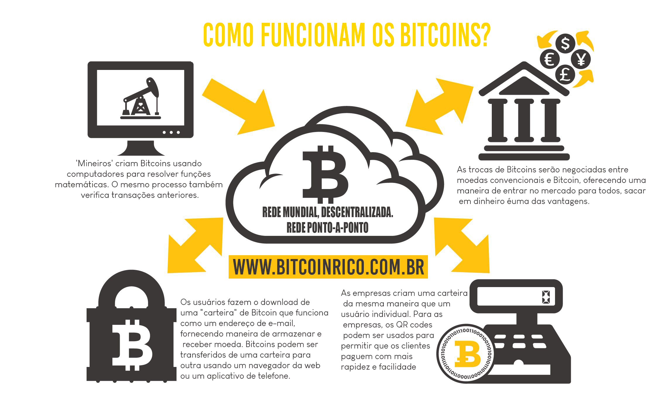 como funcionam os bitcoins bitcoin bitcoinbrasil on wall street bets logo id=42164