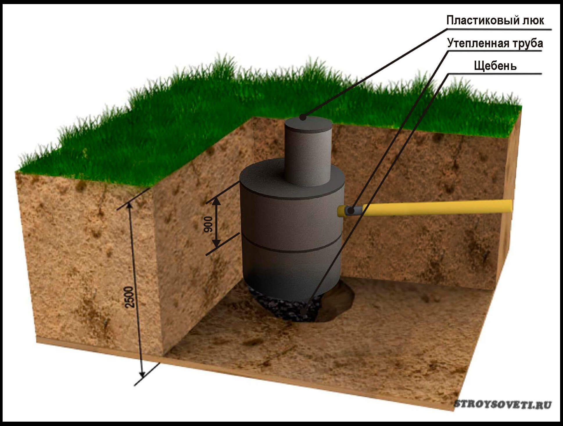 Как выкопать канализацию в частном доме своими руками 38