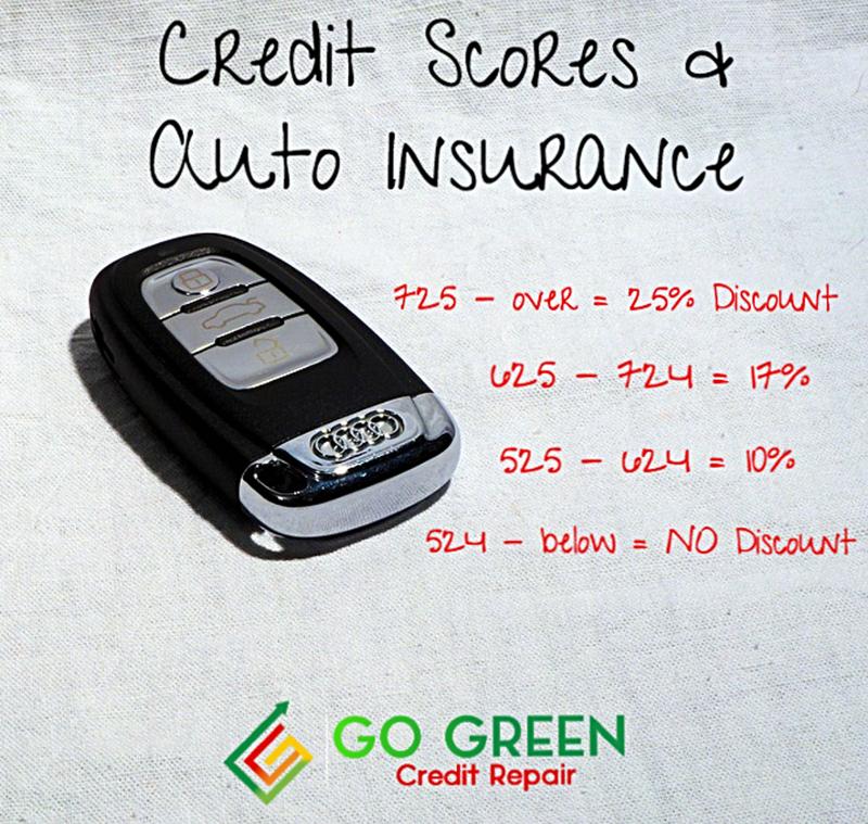 Many U.S. car insurance companies use creditbased